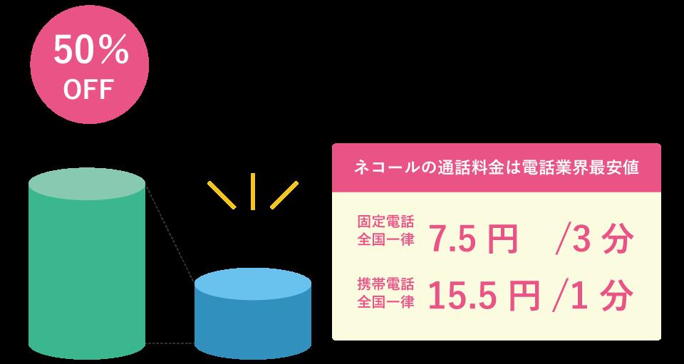 0120/0800番号のフリーコール・フリーダイヤルの電話料金削減