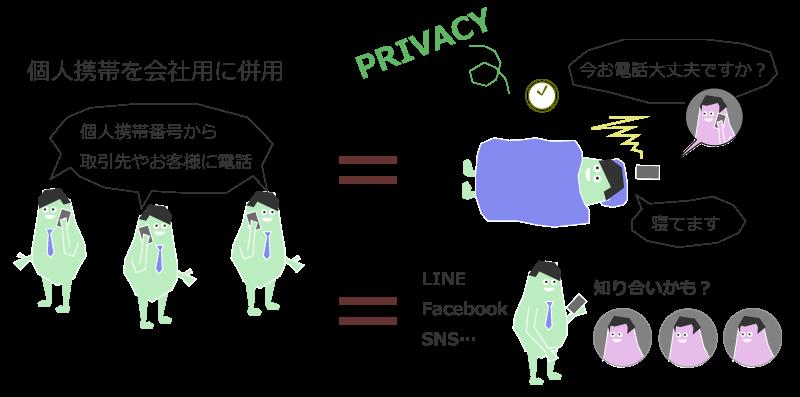 個人保有端末を社用携帯として利用することの弊害